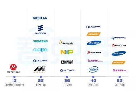 5G基带芯片研发的核心难点与未来前景分析
