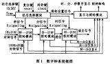 FPGA数字钟方案设计