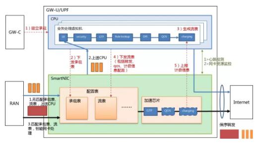 中国移动展示了全球首个面向5G的边缘开放硬件加速平台