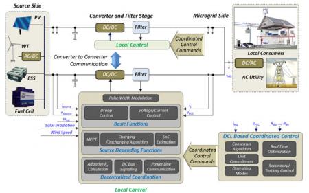 直流微電網的控制策略與穩定技術詳細資料概述