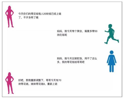 区块链中的私链和联盟链及公链的特点介绍