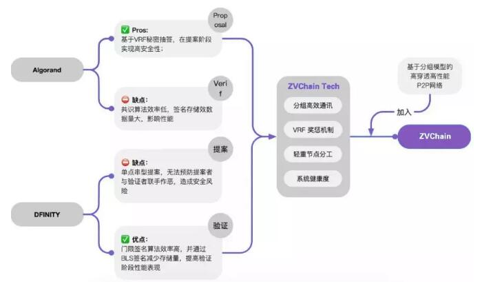 ZVChain已在区块链与现实金融之间打造了一条实用通路