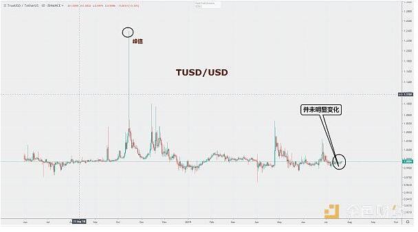 USDT不仅成为了数字货币波动的避险工具也奠定了...