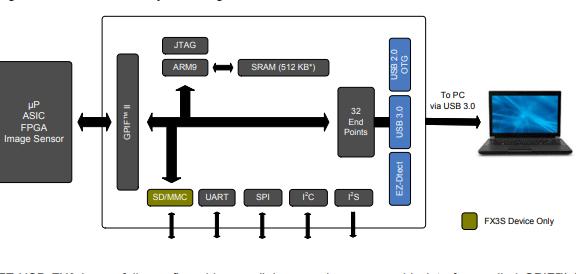EZ-USB FX3控制器的编程手册免费下载