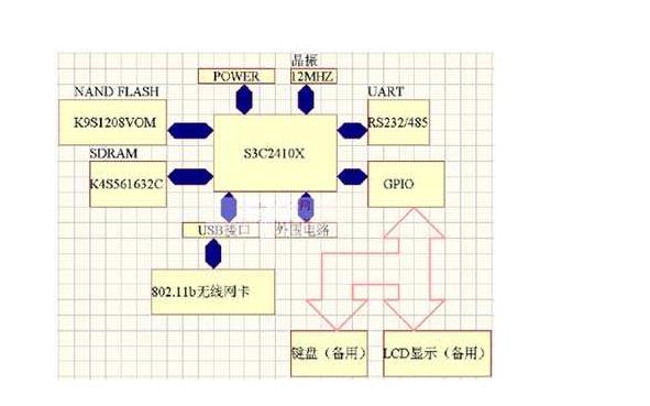 如何进行嵌入式无线局域网设备的设计与实现详细资料说明