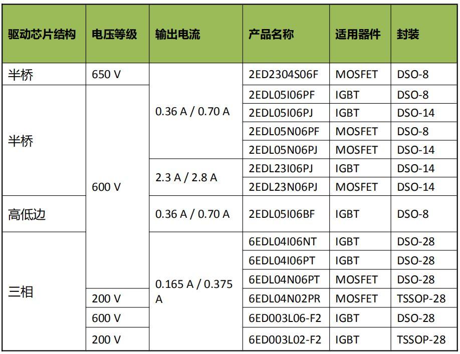 英飞凌的SOI驱动芯片有哪些优点?