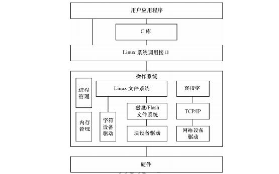 Linux设备驱动开发详解PDF电子书免费下载的