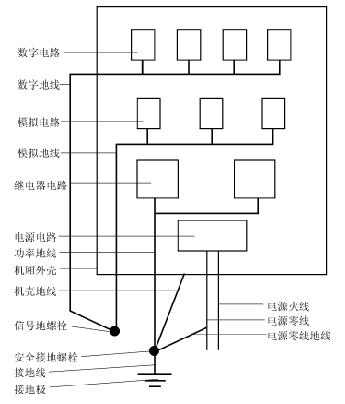 电磁兼容中隔离技术的基本原理解析