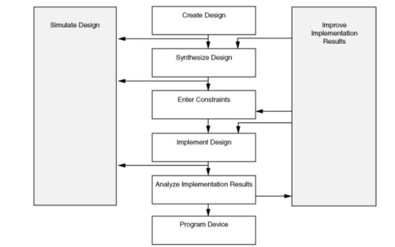 赛灵思ISE设计流程的详细资料介绍