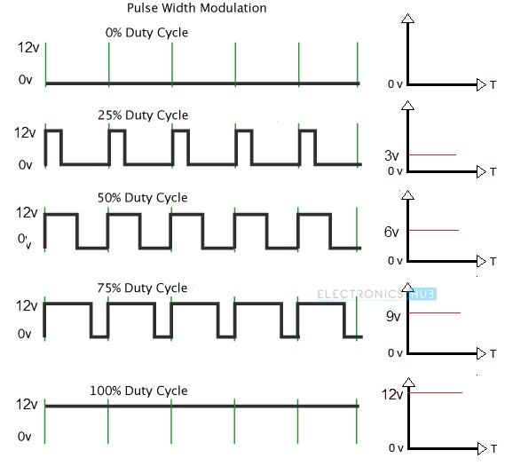 怎样用Arduino和L298N电机驱动器控制直流电机