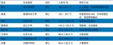 华为首次公开2019顶尖学生的年薪,最高201万!