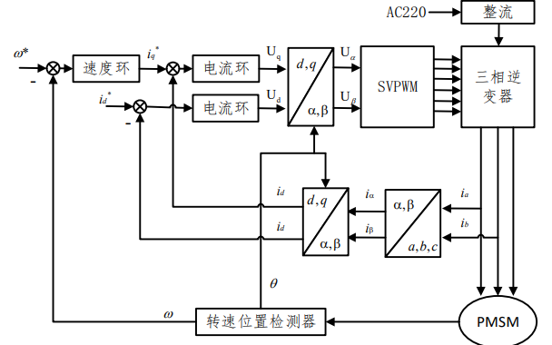 永磁同步电机的资料和仿真模型与无速度传感器控制的论文免费下载