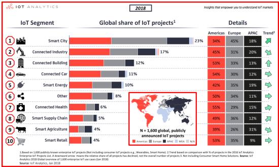 智慧城市物聯網項目的關鍵點在哪里