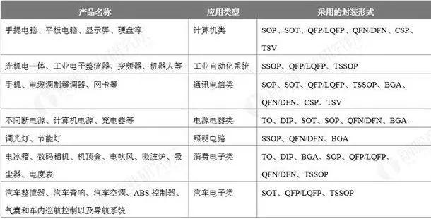 中国IC封装行业现状及未来发展格局预测