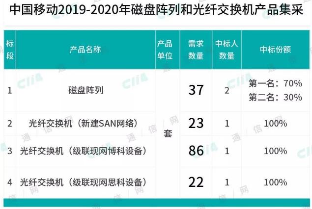 中国移动正式启动了2019-2020年磁盘阵列和光纤交换机产品集采项目