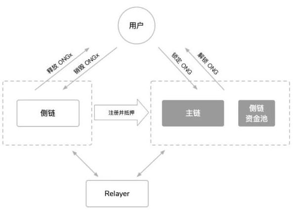 多链管理合约的主要功能和具体实现分析
