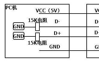 详解USB总线工作原理