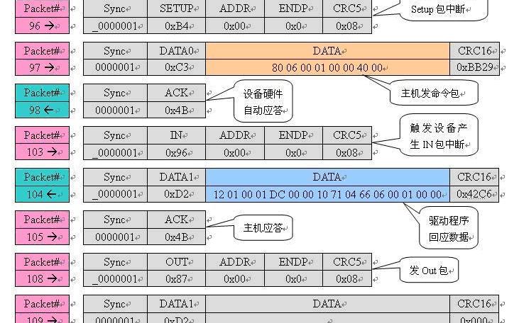 USB传输过程分析