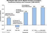全球GDP与IC市场之间的关联日益密切