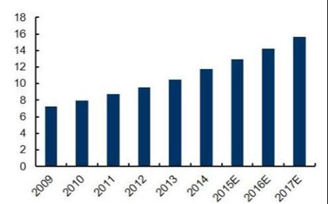 自5G商用的脚步临近,产业链对于PCB的需求开始迅速增长