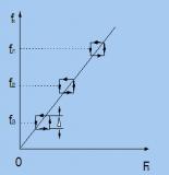 变频调速技术是怎样发展起来的?为什么常缩写成VVVF?