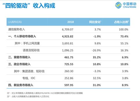 政企分公司的拆分是中国移动适应5G垂直行业发展的改革