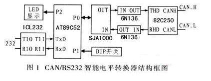 基于89C51单片机的qy88千赢国际娱乐电平转换器硬件电路设计