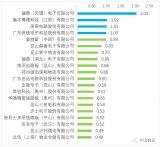 一季度PCB出口TOP10企业表,健鼎出口额达2.04亿美元,排名第一