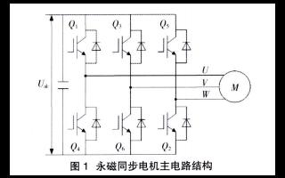 如何使用永磁同步电机驱动进行电动车辆反拖的保护详细方法研究