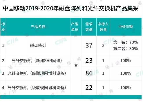 中国移动启动了2019-2020年磁盘阵列和光纤交换机产品集采项目