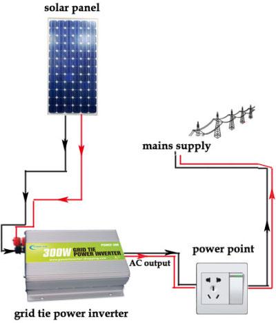 太阳能逆变器的原理及设计
