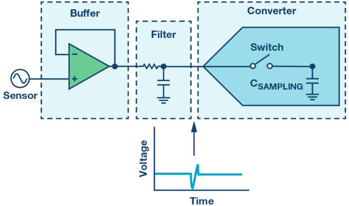 最大限度提高Σ-Δ ADC驱动器的性能�