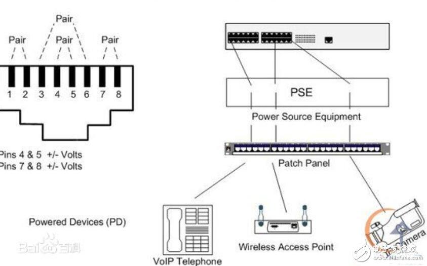 poe供电是什么意思_poe供电用哪几芯
