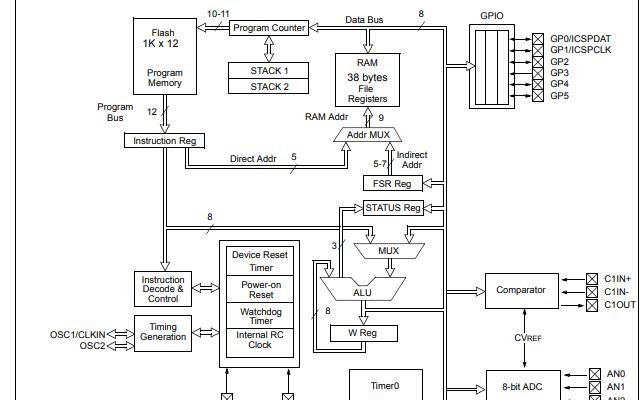 PIC12F510和PIC16F506的CMOS微控制器的數據手冊免費下載