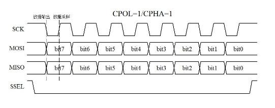 单片机系统中最常用的三种通信协议解析