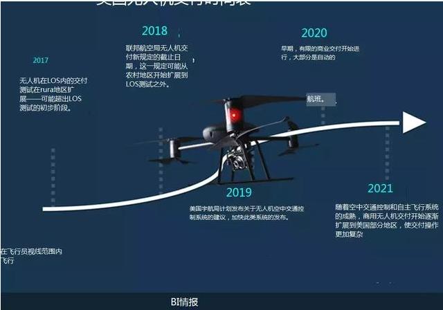 物流的未来就是无人机吗