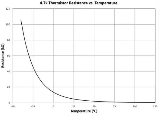 温度传感器是电子行业中应用最广泛及其实现仍然极具挑战性