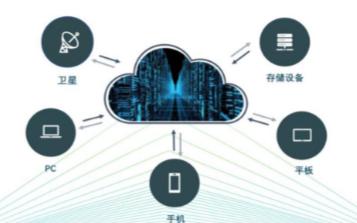 区块链密云网存储机顶技术取得重大技术性突破
