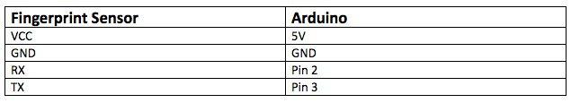 怎样用ArduinoUNO创建指纹传感器门锁