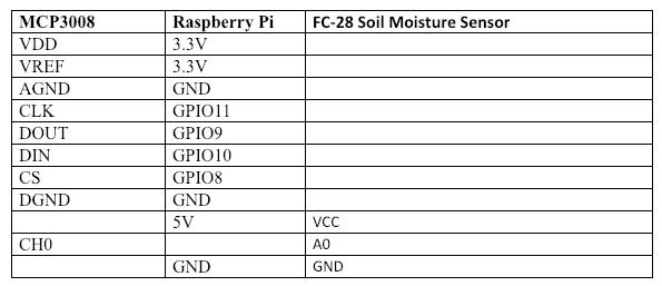怎样将FC-28土壤湿度传感器与树莓派连接