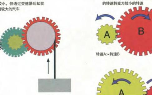 变速器在汽车控制少年系统中的应用