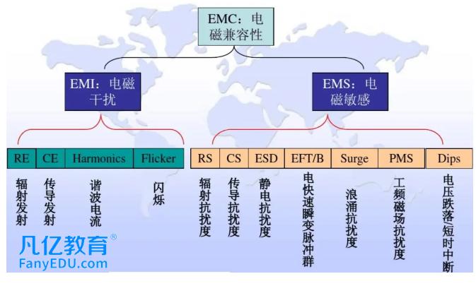 EMC的三个重要规律