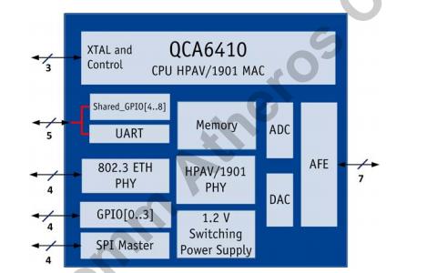 QCA6410系統芯片SOC的數據手冊免費下載