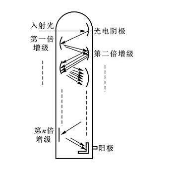 光电传感器的组成及分类