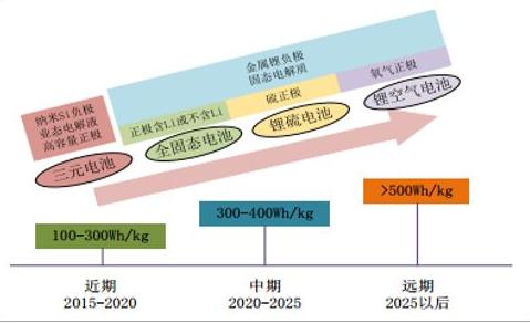 新型电池发展方向_未来10大最具潜力的锂电池新材...