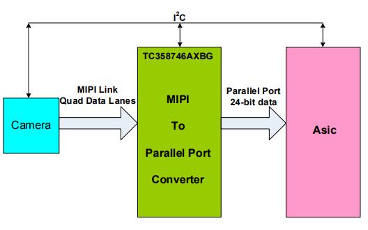 TC358746AXBG和TC358748XBG芯片的数据和用户手册免费下载