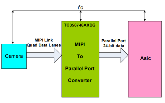 TC358746AXBG和TC358748XBG芯片的數據和用戶手冊免費下載