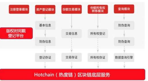 基于区块链技术的全球文体娱乐数字资产交易平台HOTchain热度链介绍