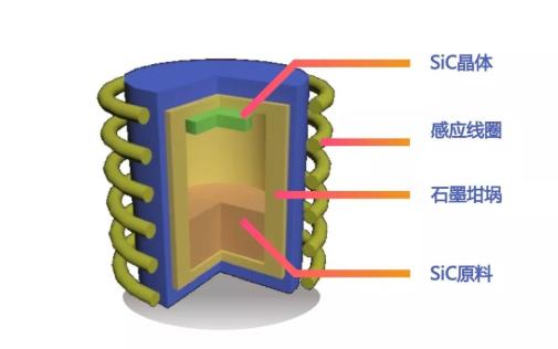 第三代半导体领域再添新秀——北方华创新一代SiC晶体生长系统