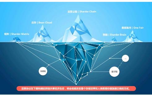 基于區塊鏈3.0技術的跨鏈分布式存儲協議豆匣協議介紹